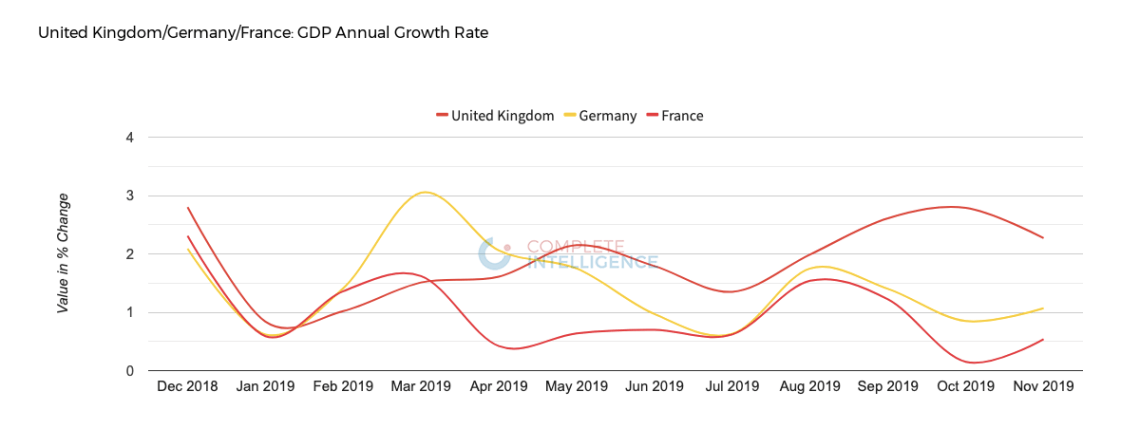 United Kingdom / Germany / France GDP Annual Growth Rate
