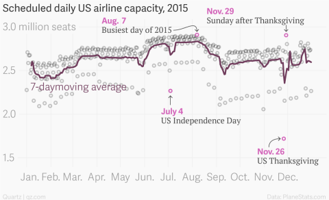 Thanksgiving travel 2016 is not the busiest day of the year for air travel