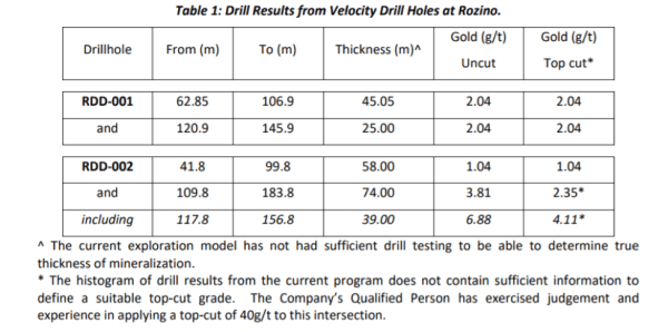 VLC's Drilling Results Table