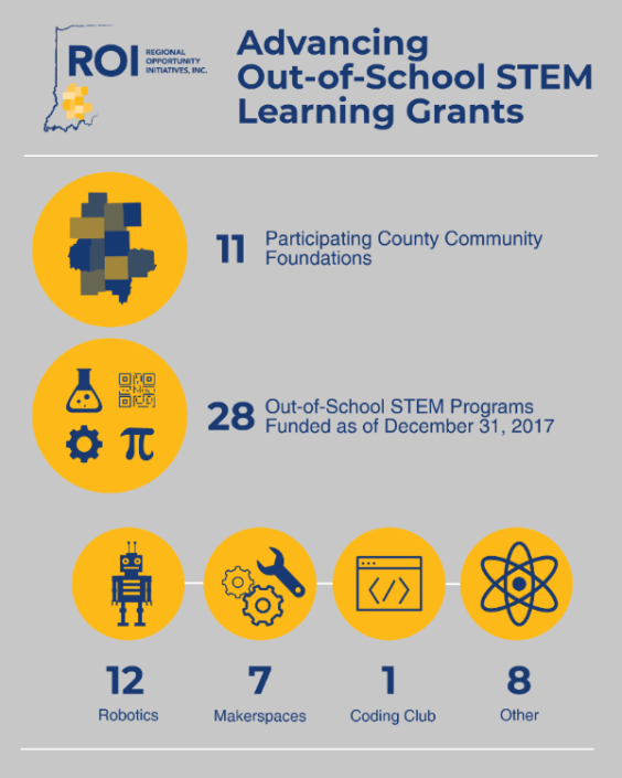 Out-of-School STEM Learning Grants Infographic
