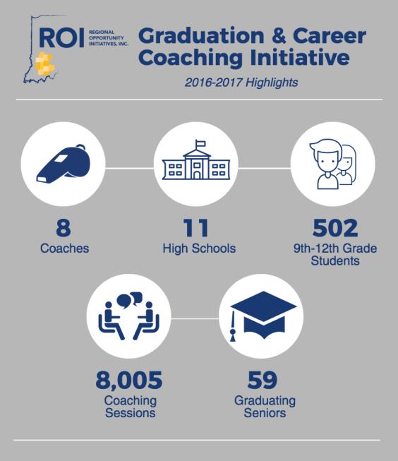 2016-17 Graduation Coaching Highlights