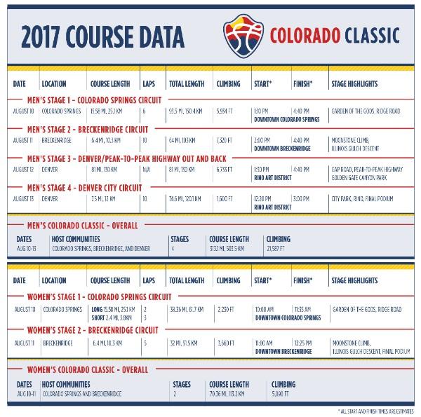 Colorado Classic 2017 Course Info