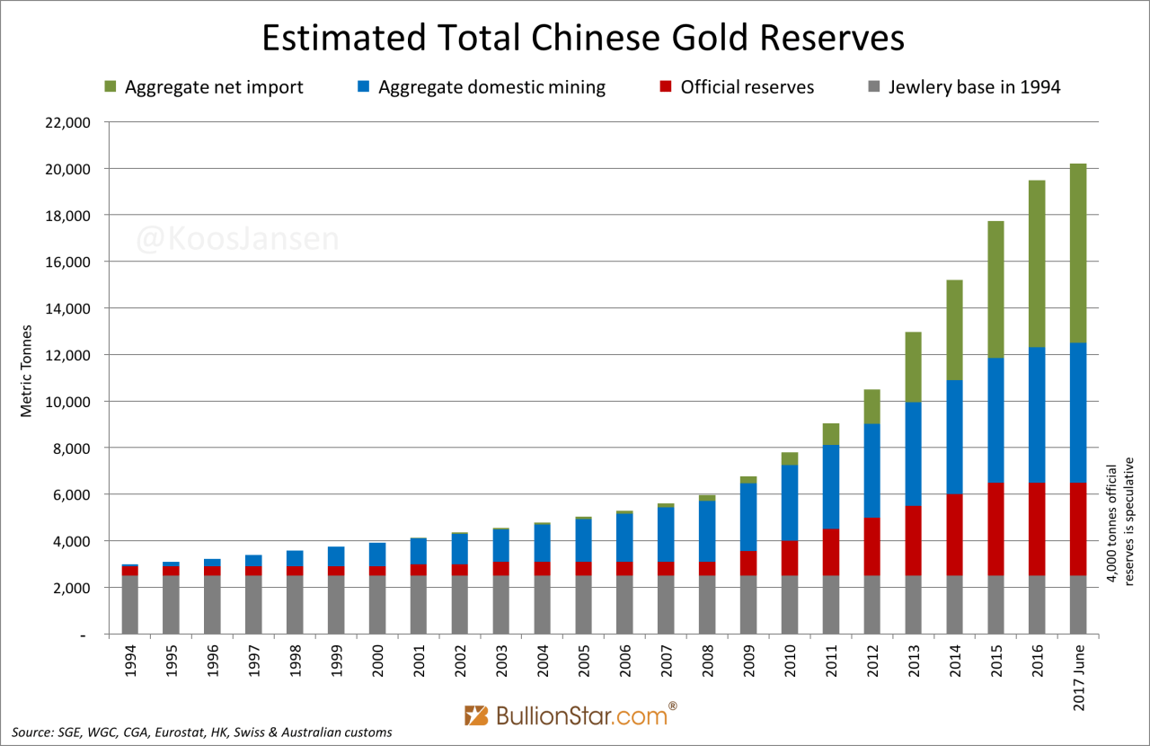 bar chart of China's annual gold mining output, private gold ownership, net-inflows, and official reserves, since 1994