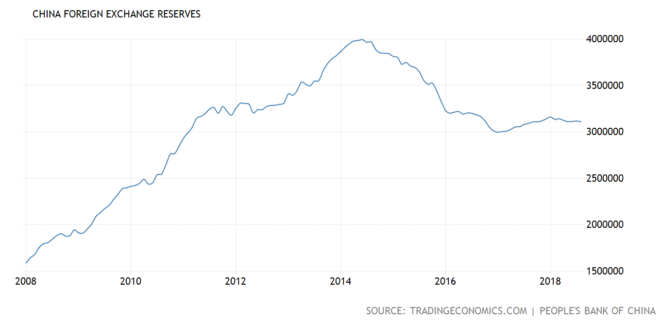 line chart of China's foreign exchange reserves, since 2008