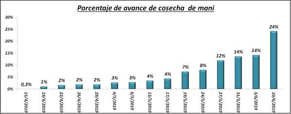 percentage of advance of peanut harvest