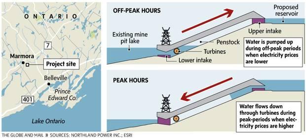 Pumped Hydro Storage Infographic