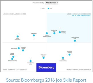Communication skills & bloopers - bloomberg