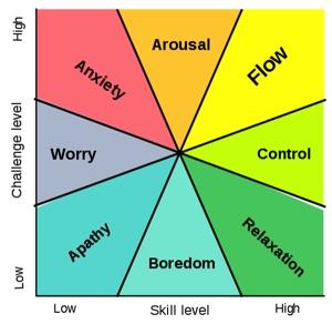 FLOW (Csikszentmihalyi, M.,Finding Flow, 1997)