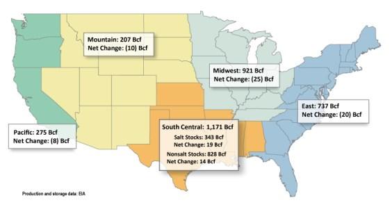 US Natural Gas Storage