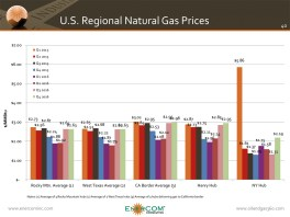 Regional U.S. Natural Gas Prices