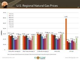 Regional U.S. Natural Gas Prices