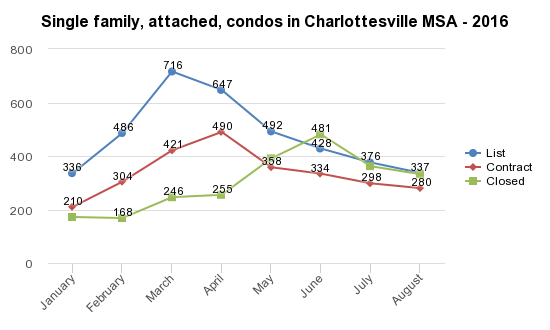 Charlottesville MSA market