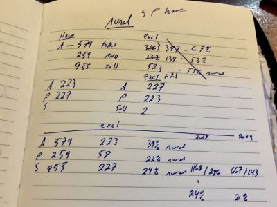Numbers by hand