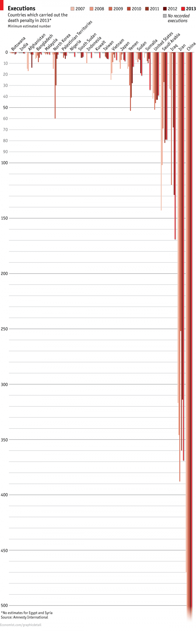 Countries which carried out the death penalty in 2013