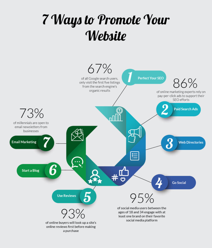 7 Ways to Promote your Website