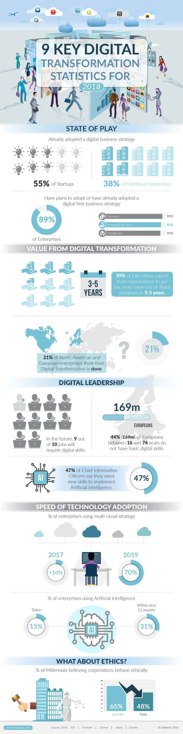 9 Key Digital Transformation Statistics for 2018-02-02