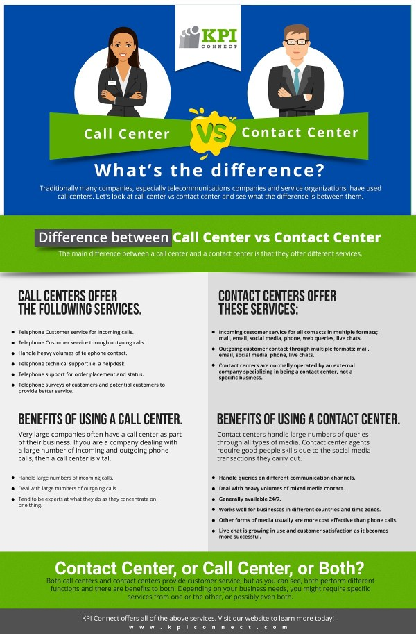 Call_Center_vs_Contact_Center
