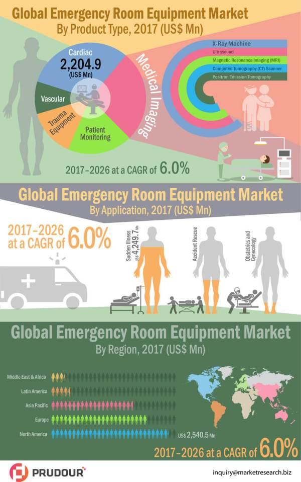 Emergency-Room-Equipment-Market-infographic