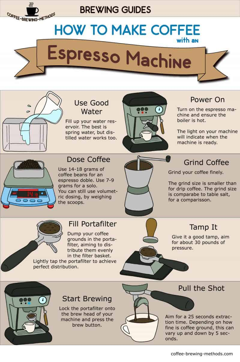 How To Make Espresso With An Espresso Machine