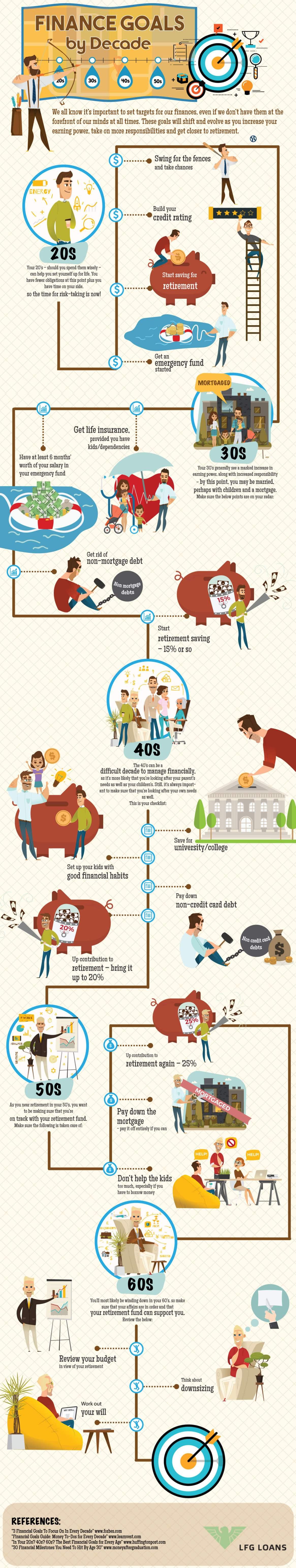 Finance Goals By Decade