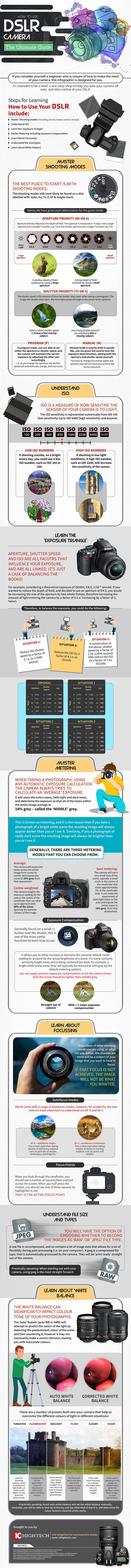 Learn How to Use DSLR Camera Manually – Beginners Guide