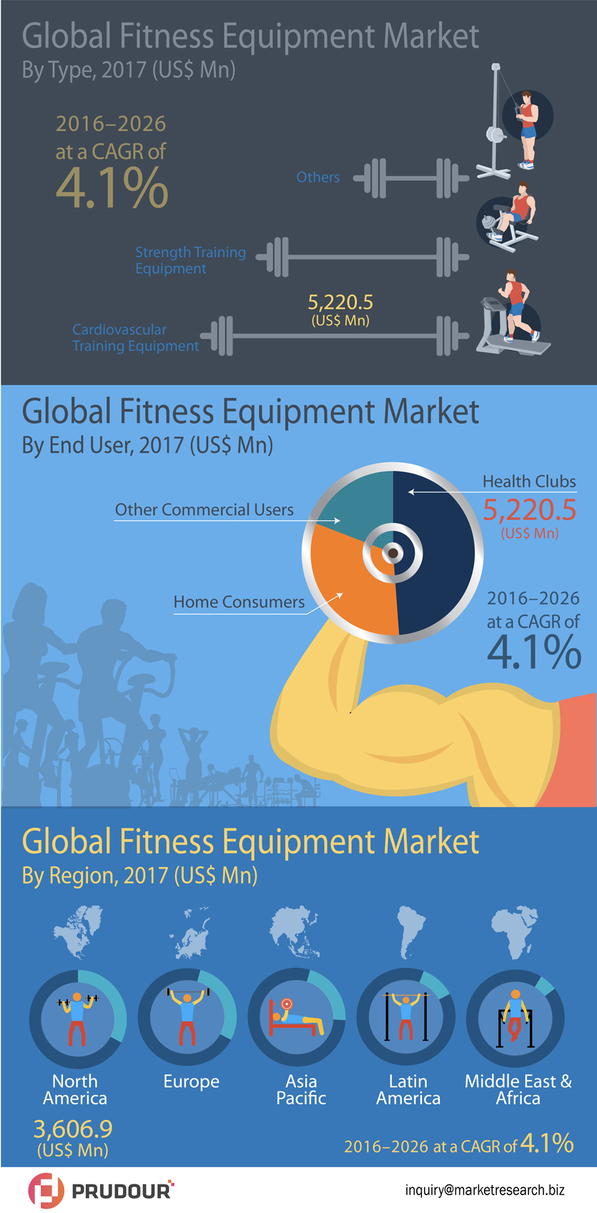 Global Fitness Equipment Market to Register A Stout Growth of US$ 15,500 Mn in 2026