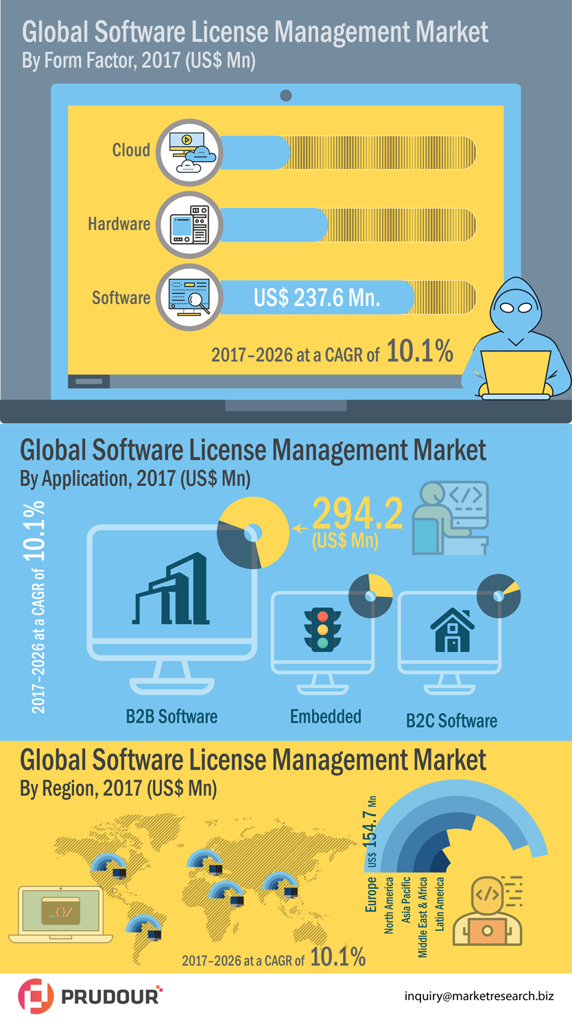 2026 US$ 2,336.7 Mn: Global Software License Management Market is expected to reach US$ 2,336.7 Mn in 2026