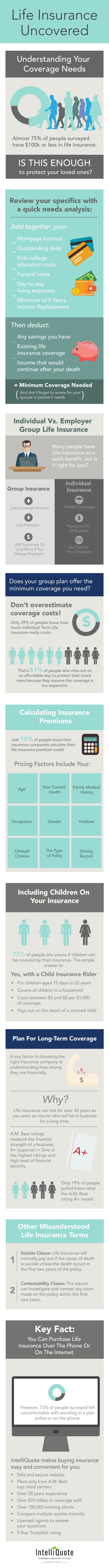 Life Insurance Uncovered