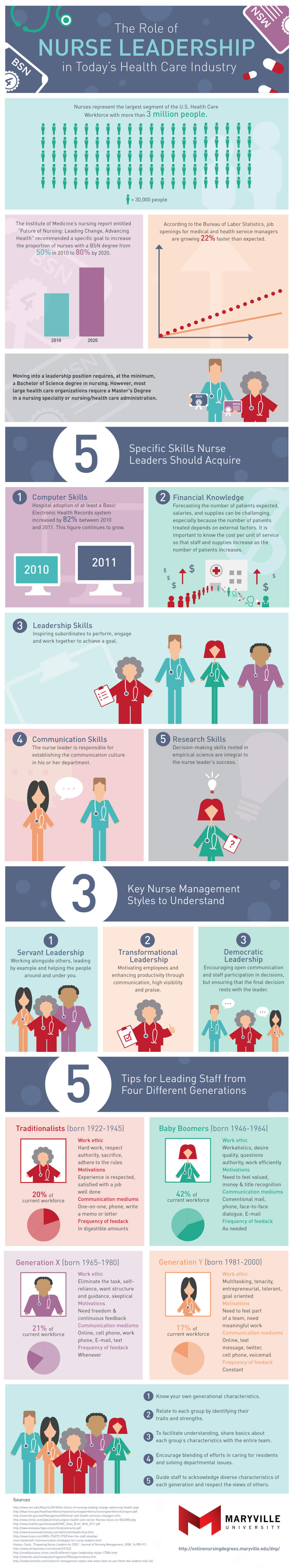 The Role of Nurse Leadership in Today's Health Care Industry