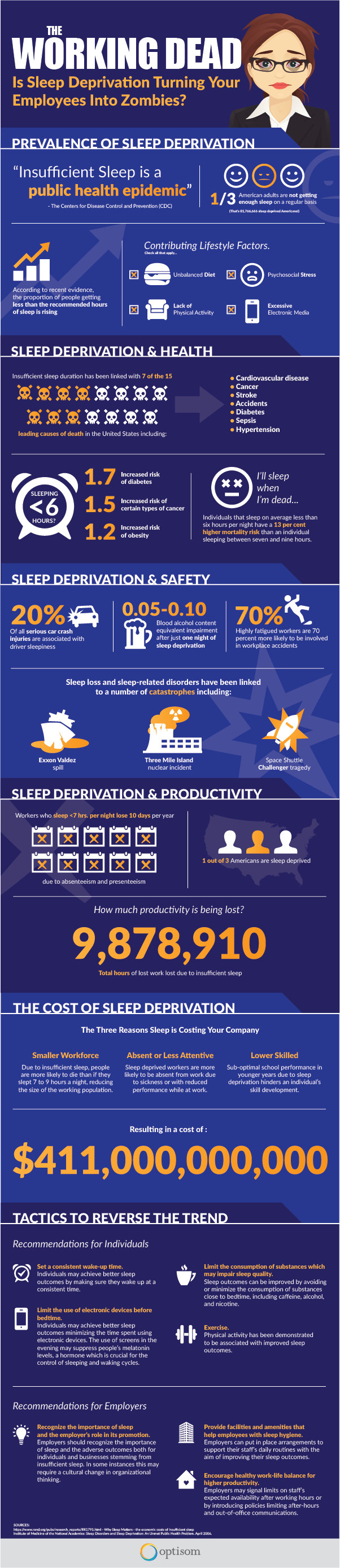 The Working Dead. Is Sleep Deprivation Turning Your Employees Into Zombies?