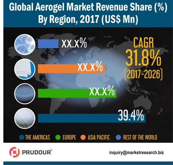 aerogel-market-infographic-resized