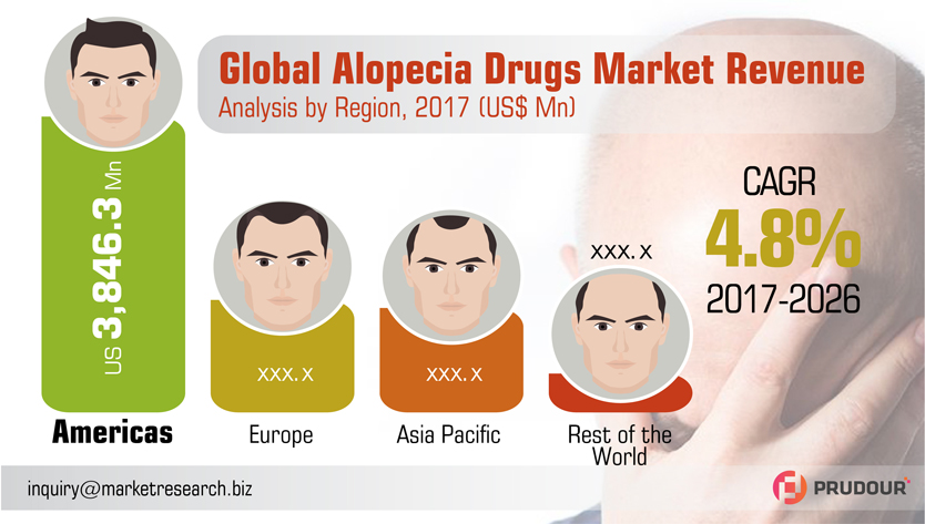 CAGR Of 4.8%: Global Alopecia Drugs Market about to hit CAGR of 4.8% from 2017 to 2026