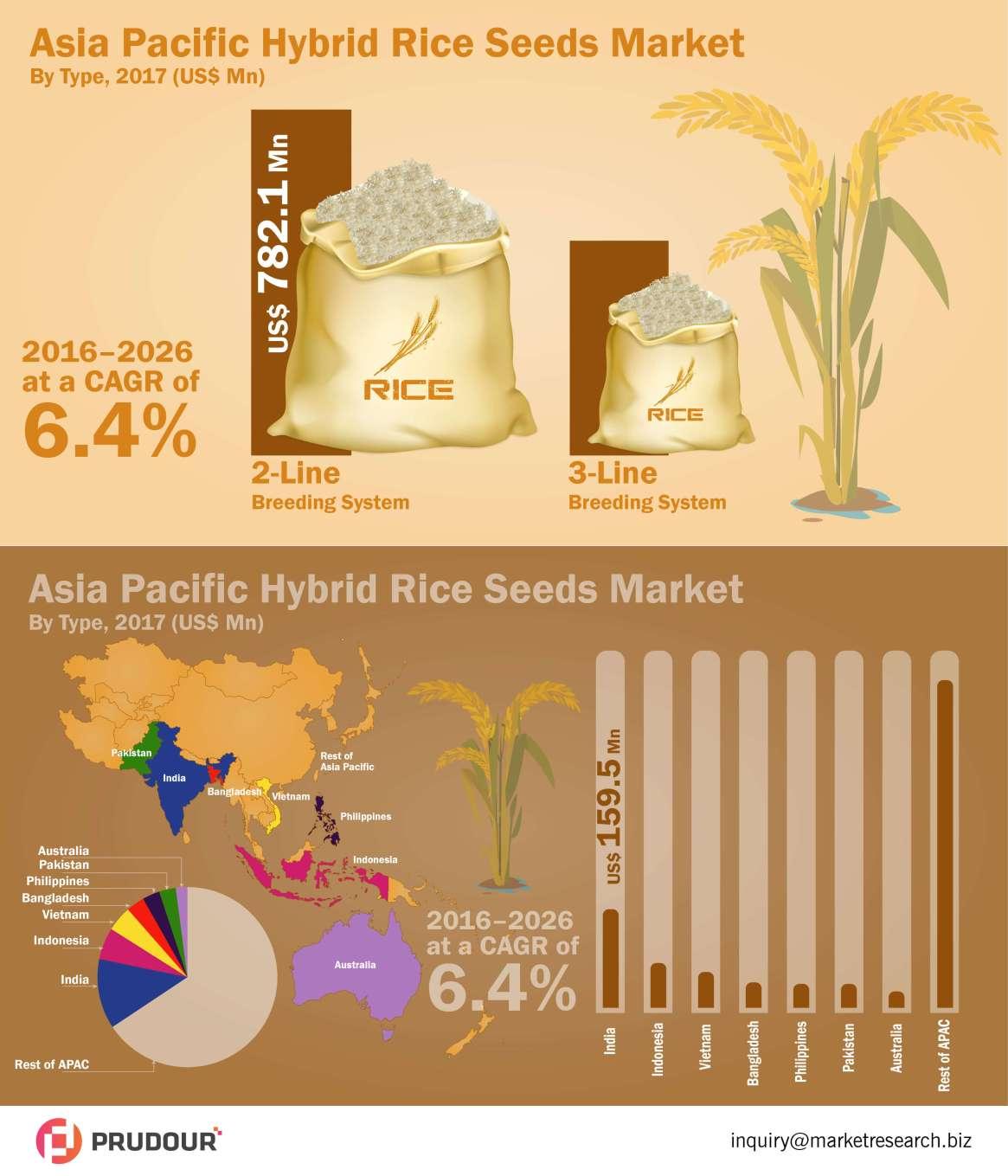 Hybrid Rice Seeds Market Witnessed CAGR of Over 6.4% During 2017-2026