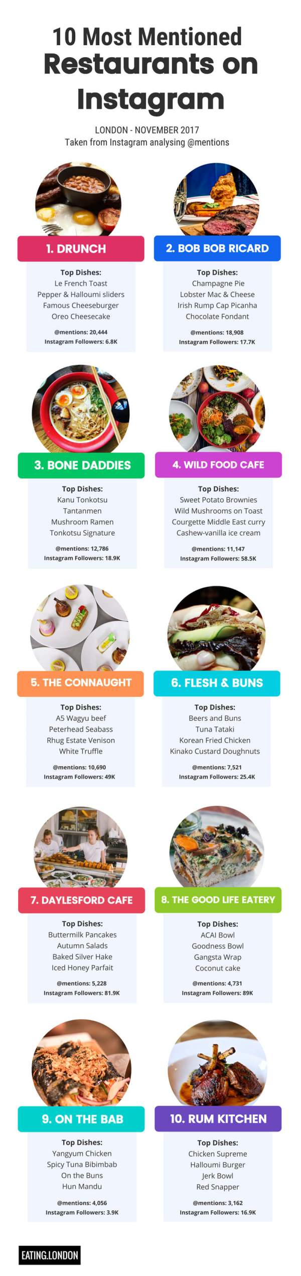 eating-london-infographic