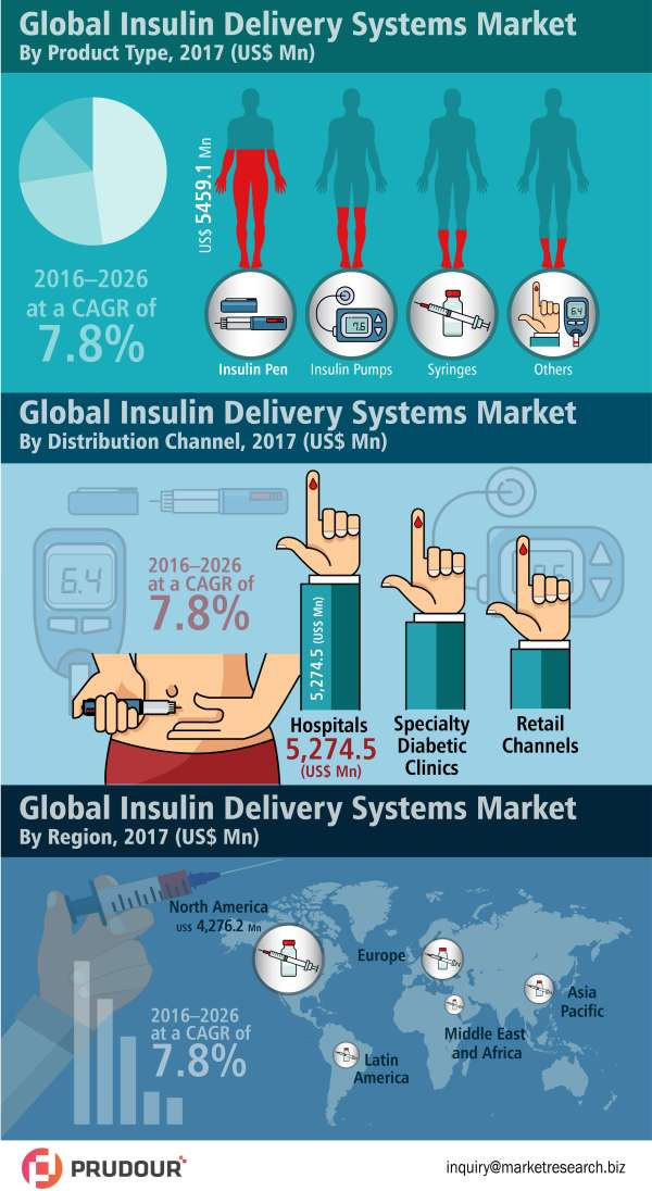 global-insulin-delivery-systems-market-infographic