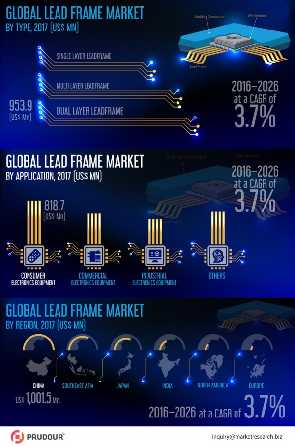 global-lead-frame-market-infographic