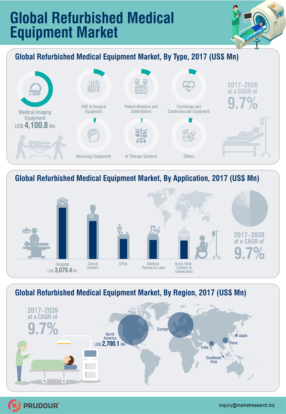 To Register CAGR Of 9.7%: Global Refurbished Medical Equipment Market about to hit CAGR of 9.7% from 2017 to 2026