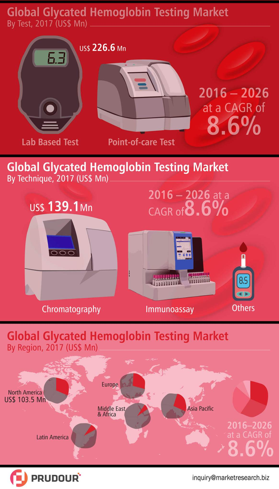 Glycated Hemoglobin Testing Market Witnessed CAGR of 8.6% By 2026