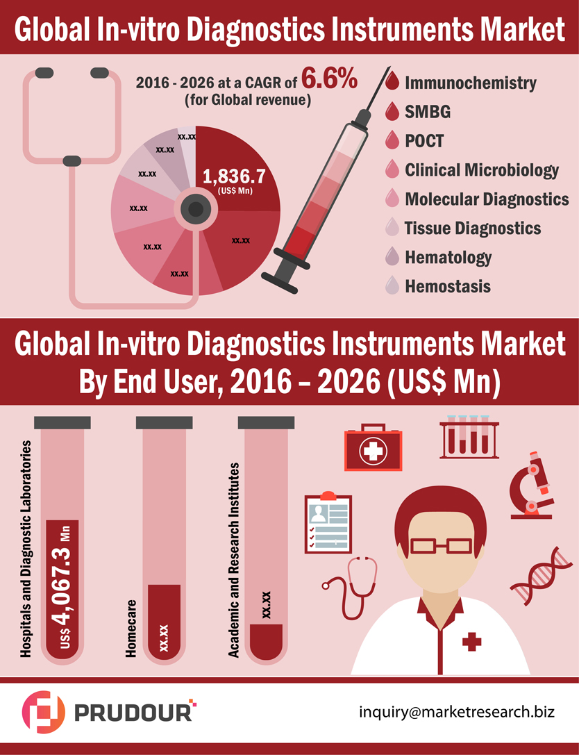 To register CAGR Of 6.6%: Global In-vitro Diagnostics Instruments Market about to hit CAGR of 6.6% from 2017 to 2026
