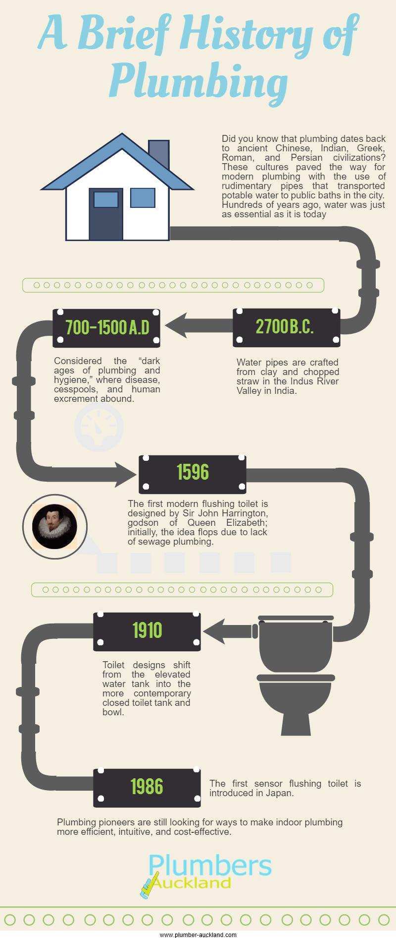 Plumbing through the Years