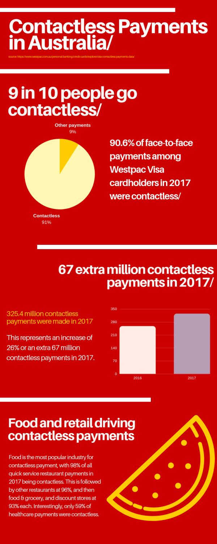 infographic westpac