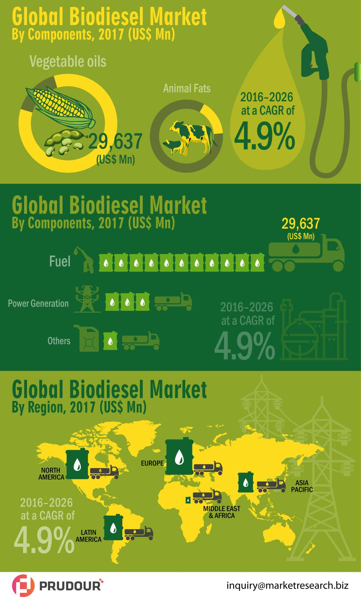 To register CAGR Of 4%: Global Biodiesel Market about to hit CAGR of 4% from 2017 to 2026