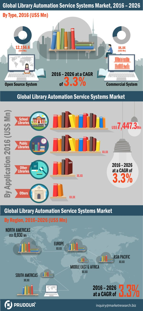 library-automation-service-systems-market-infographic