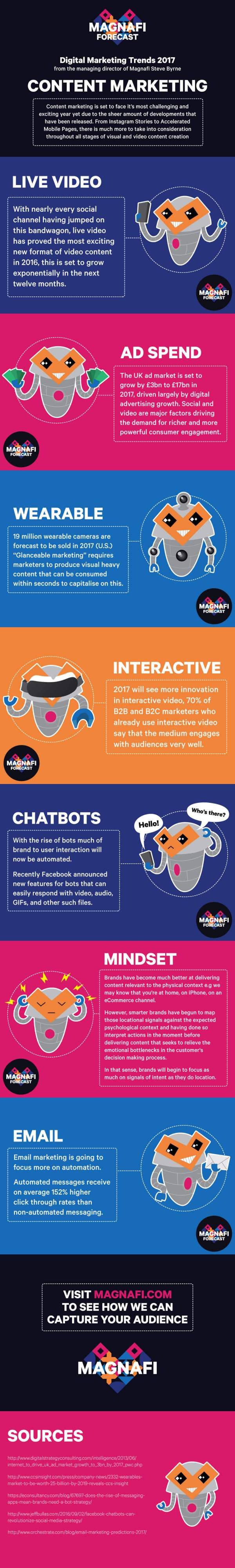 magnafi-content-marketing-2017-infographic
