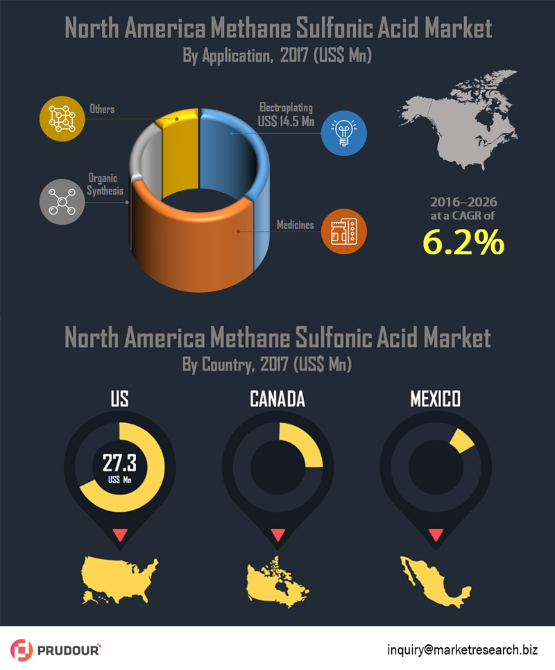 Methanesulfonic Acid Market Witnessed CAGR of Over 6.2% During 2017-2026