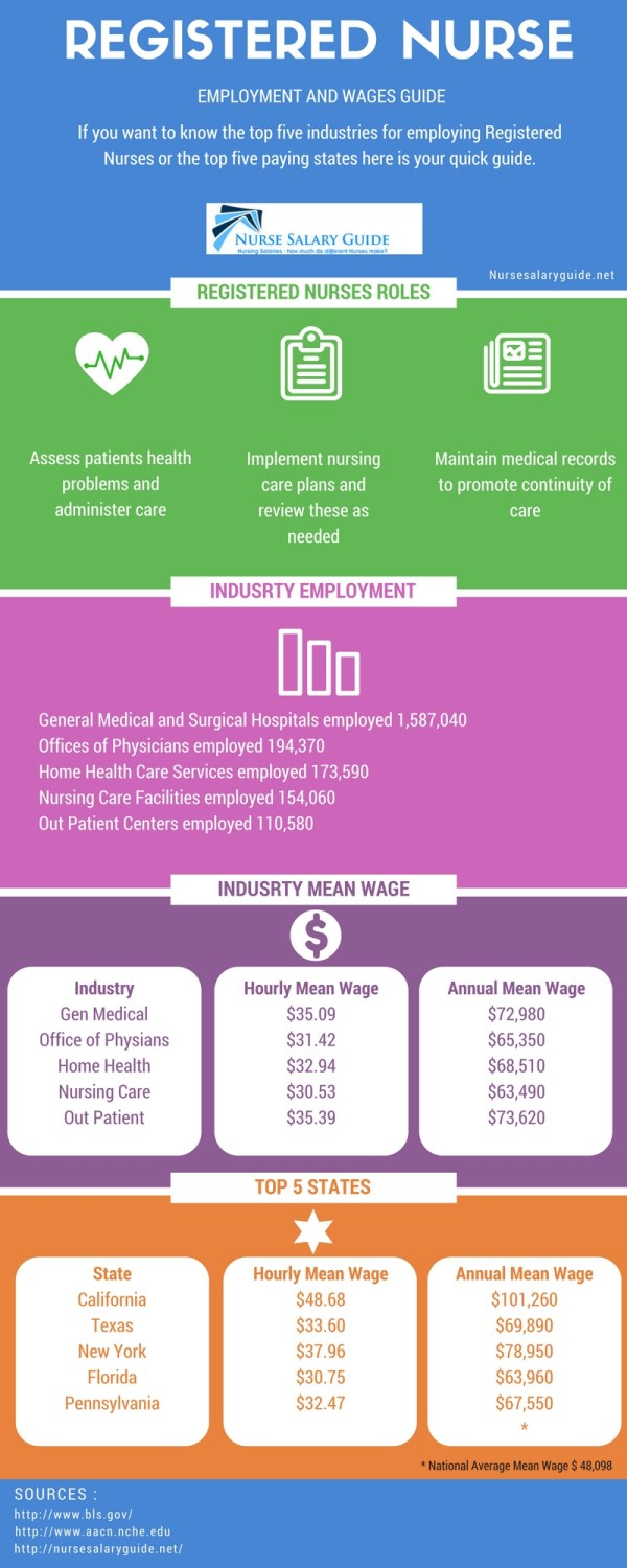 registered-nurseemployment-and-wages-guide