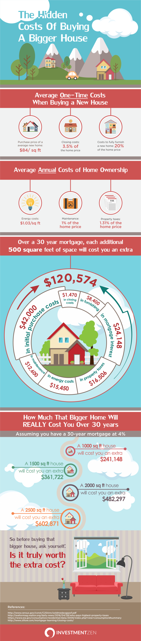 the-hidden-costs-of-buying-a-bigger-house_infographic