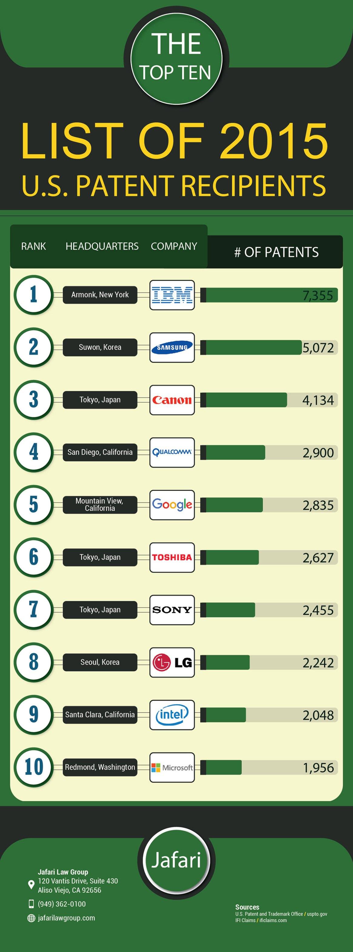 Top 10 List of 2015 U.S. Patent Recipients