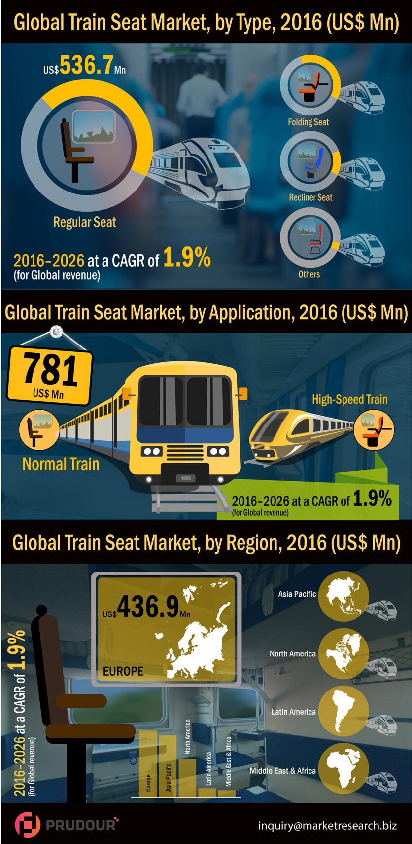 Worldwide Train Seat Market is witness to reach US$ 6,293.5 Mn in 2026