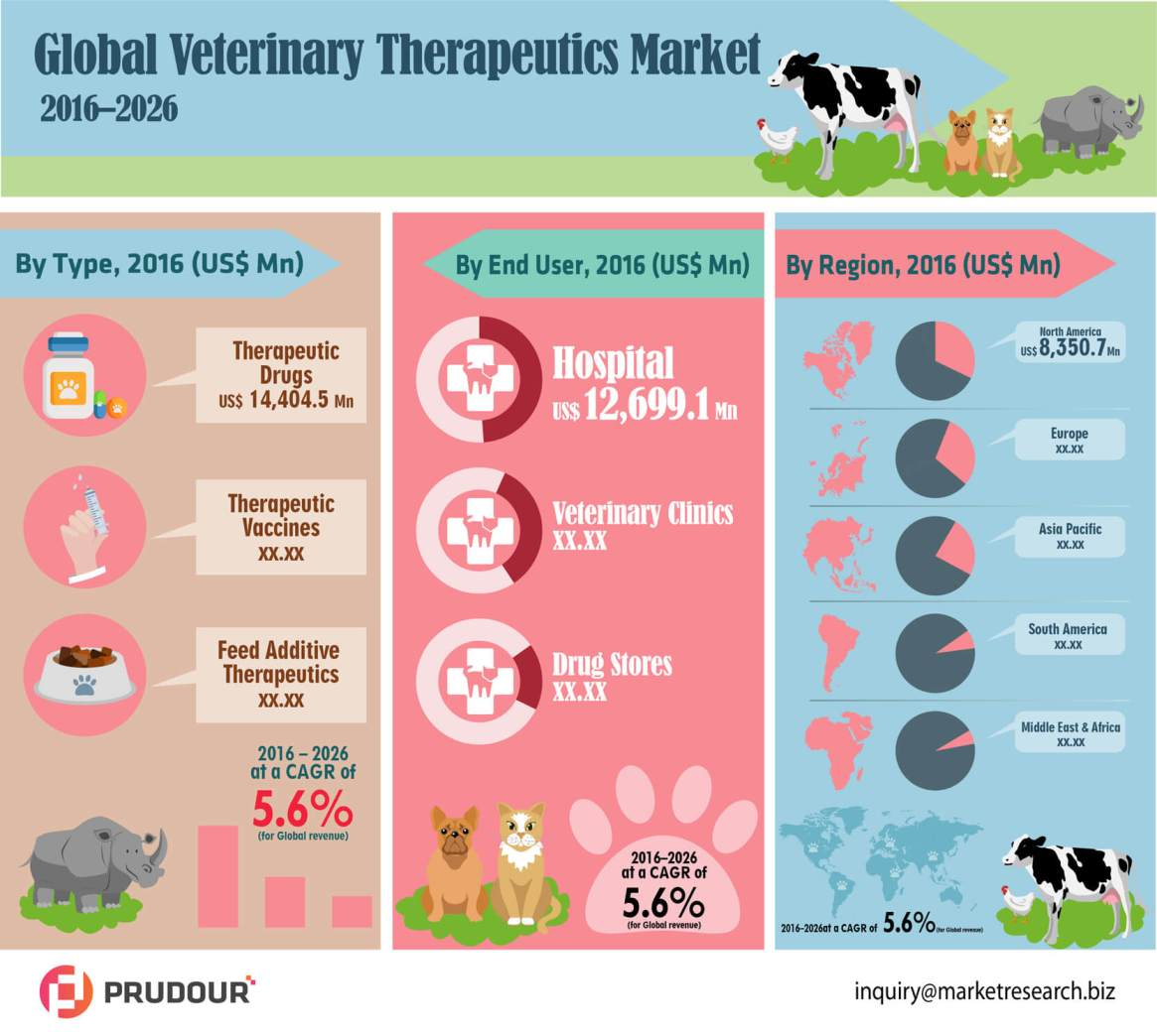 CAGR Of 6.0%: Global Veterinary Therapeutics Market about to hit CAGR of 6.0% from 2017 to 2026